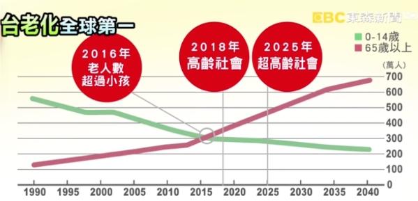 台湾は世界一の少子高齢化社会になる?