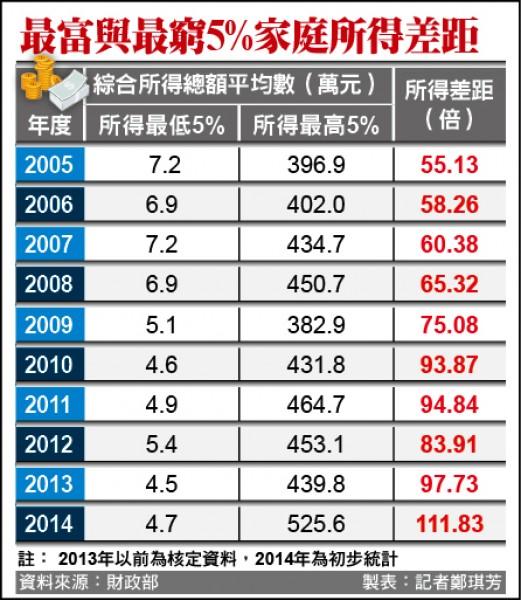 台湾の格差社会のデータ